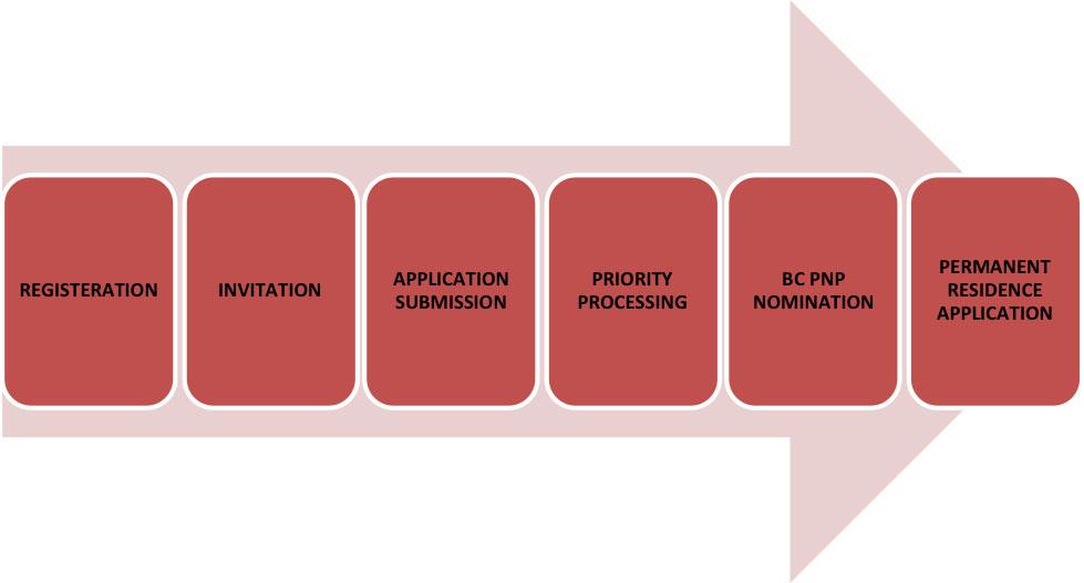 British Columbia (BC) PNP Tech Pilot